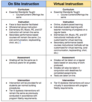Image of chart regarding details of instructional methods for Fall of 2020 (Information may be read here:  https://docs.googl
