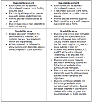 Image of Chart detailing instructional methods in CPSD for Fall 2020- information may be read here: https://docs.google.com/d