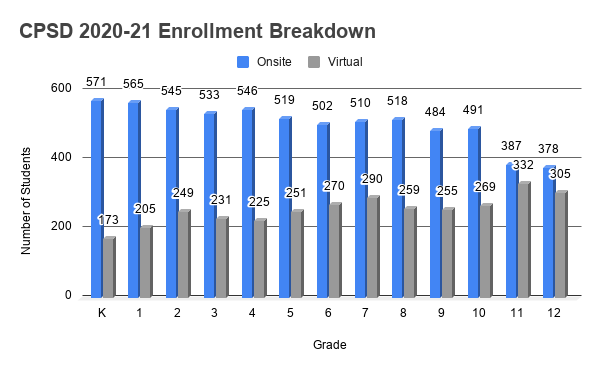 Bar Graph with number of onsite vs. virtual students in CPSD