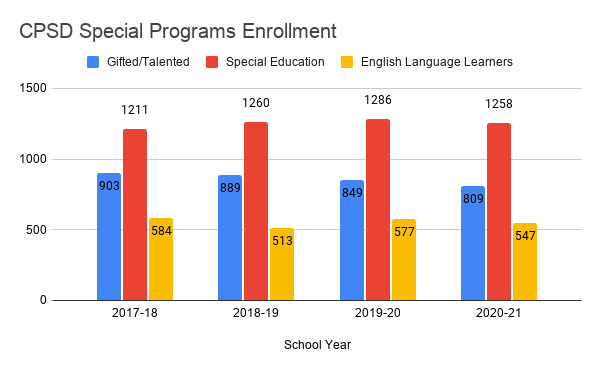 Bar Graph Comparison of CPSD Special Programs Enrollment the last 4 years